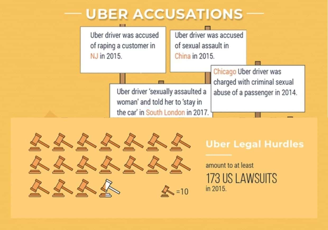 Composite of images from Uber inforgraphic, courtesy of 16best.net.