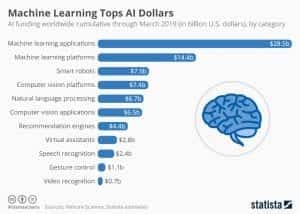 Machine learning tops AI dollars chart courtesy of statista.com, CC BY-ND 3.0, no changes.