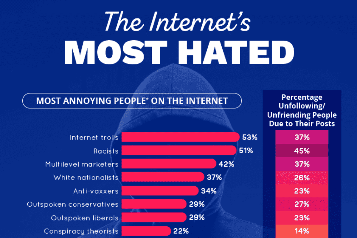 The Internet's Most Hated; graphic courtesy of author.